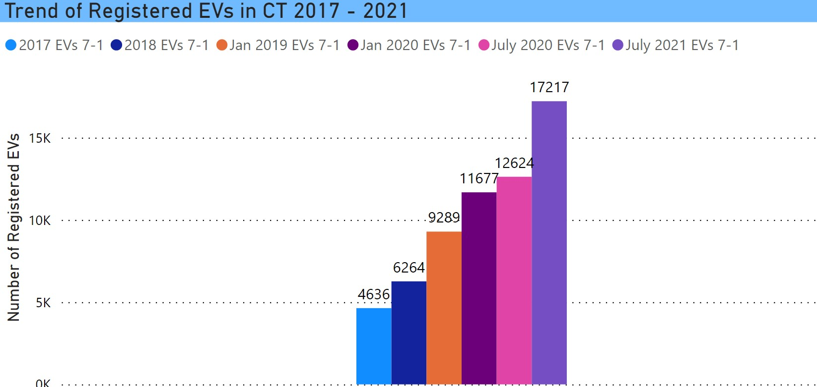 Trend of registered EVs in CT