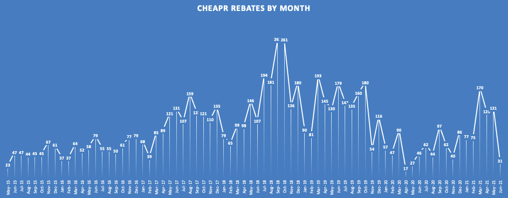 CHEAPR Rebates Thru June 2021