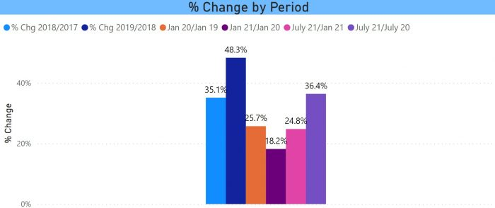 % Change in EVs in CT by Period