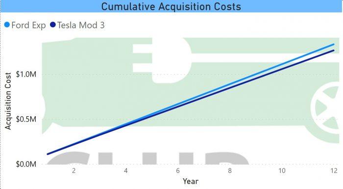 Cumulative Acquisition Cost