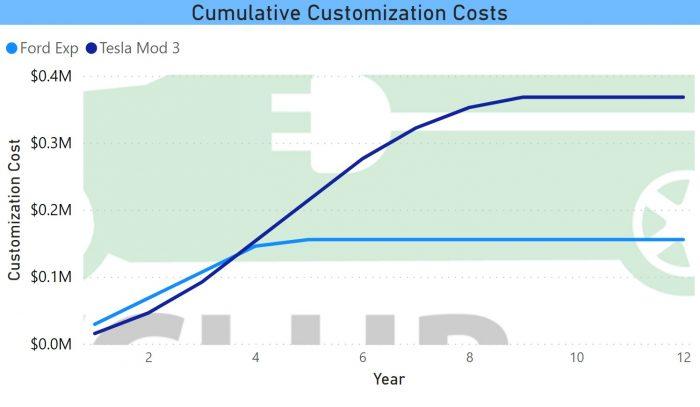 Cumulative Customization Costs