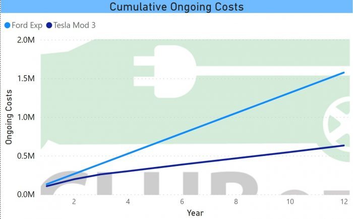 Cumulative Ongoing Costs