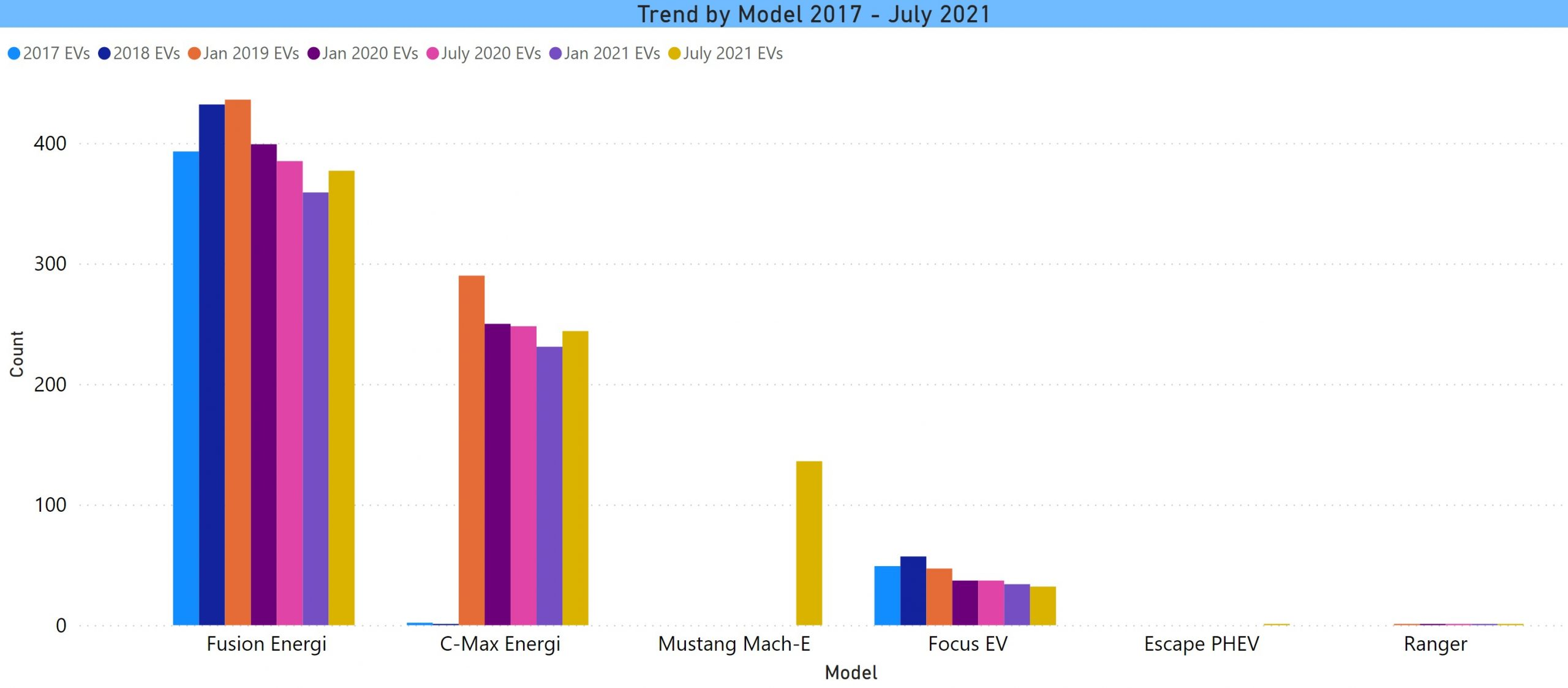 Ford trend by model