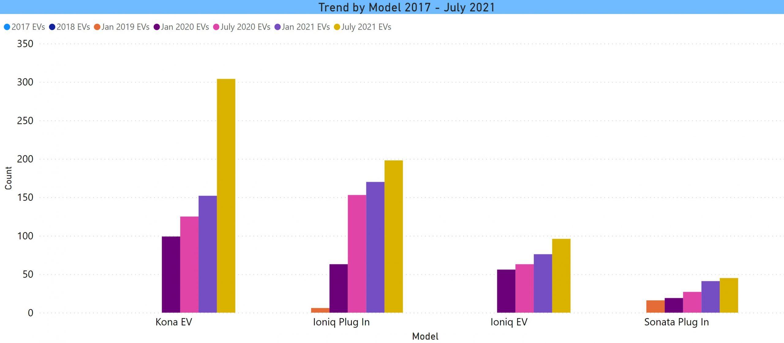 Hyundai model trend