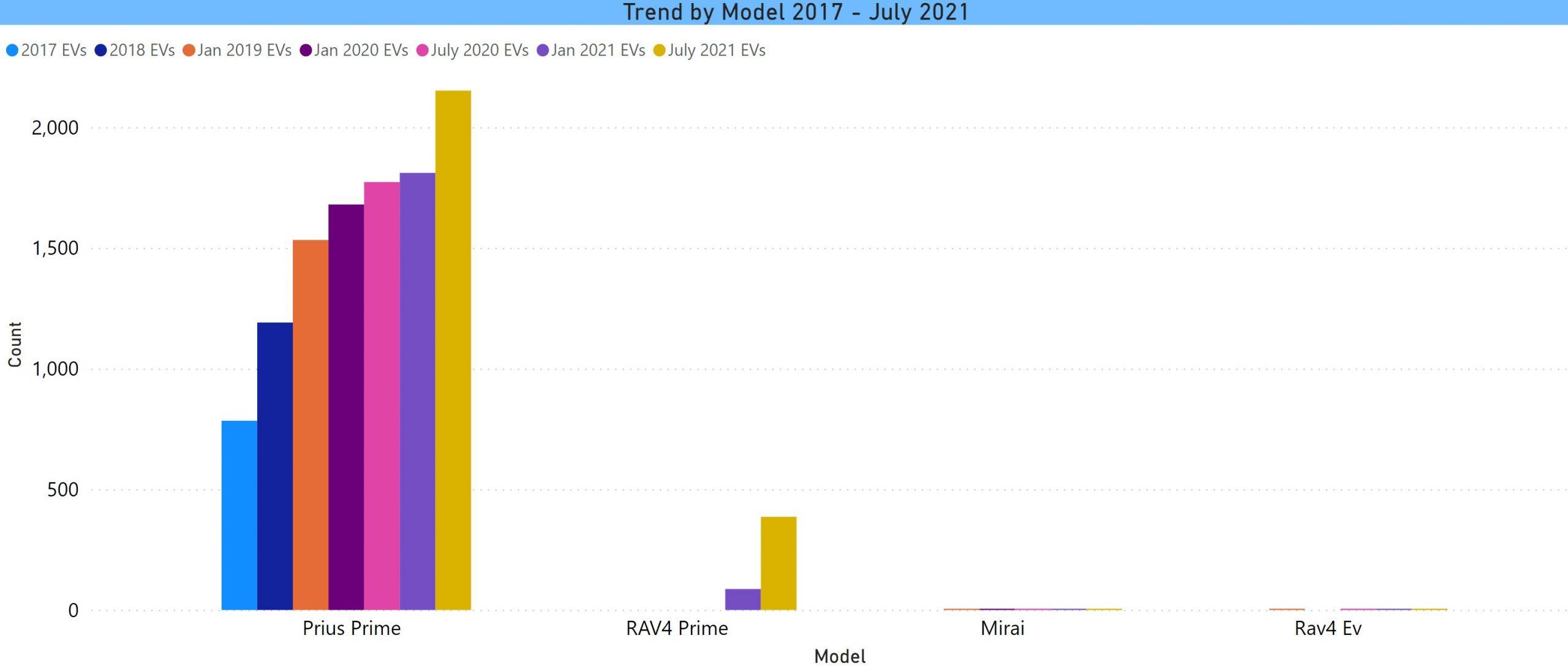 Toyota model trend