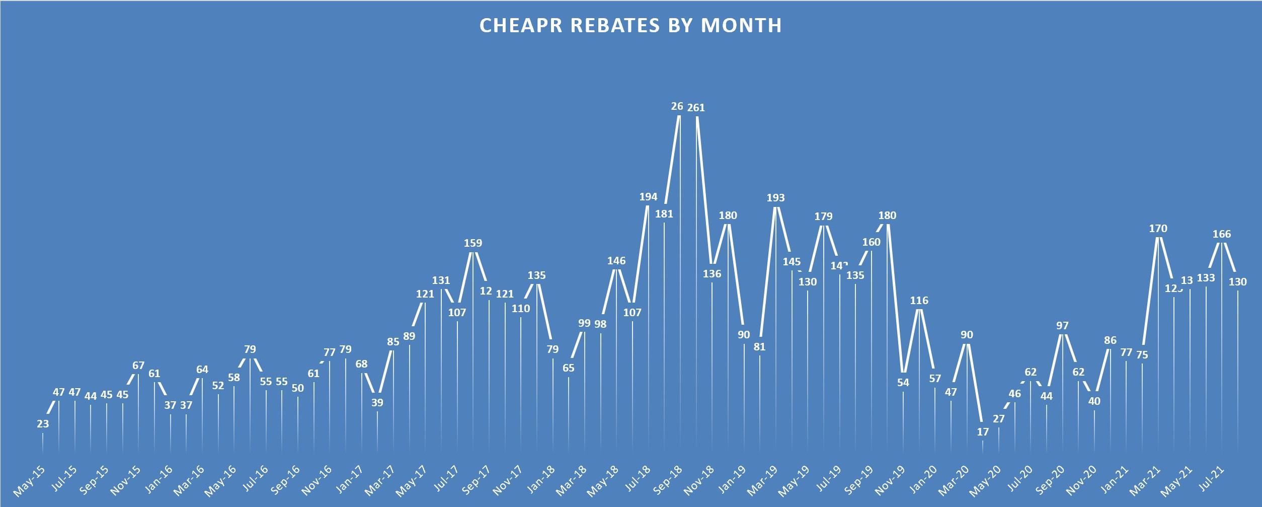 CHEAPR rebates by month through August 2021