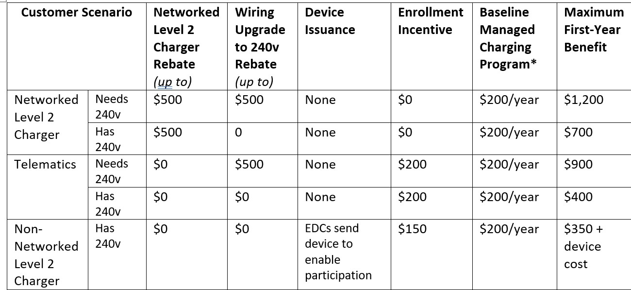 Single Family Residential EV Rate Design Charging Incentives